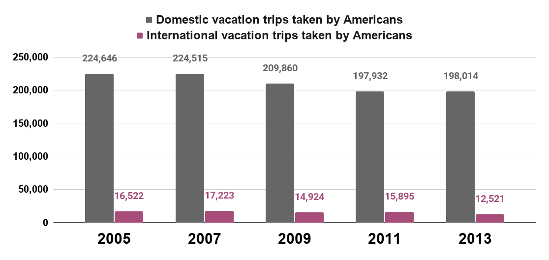 Domestic vacation trips taken by Americans vs. International vacation trips taken by Americans