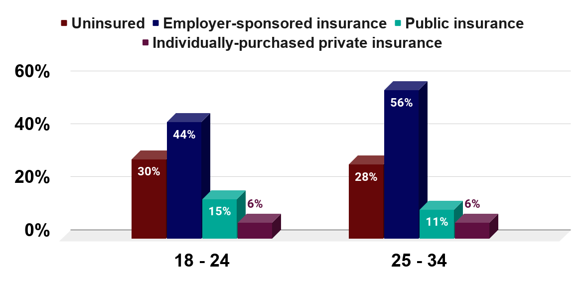 Health care coverage of U.S. Millennials in 2009, by age.