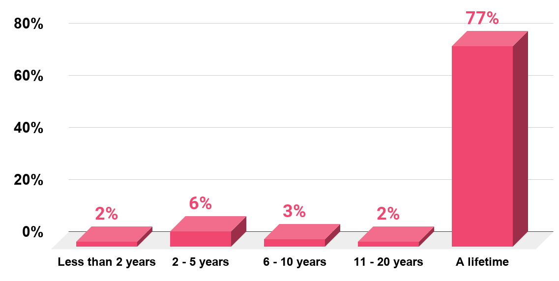 How Long Do You Think The Feeling of Love Can Last In A Relationship (U.S., 2019)