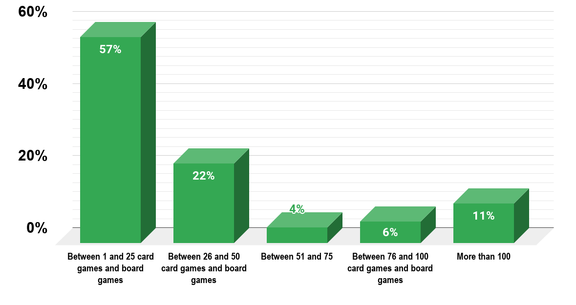How Many Card And Board Game Does The Average Gamer Own (2017) Source Print Ninja