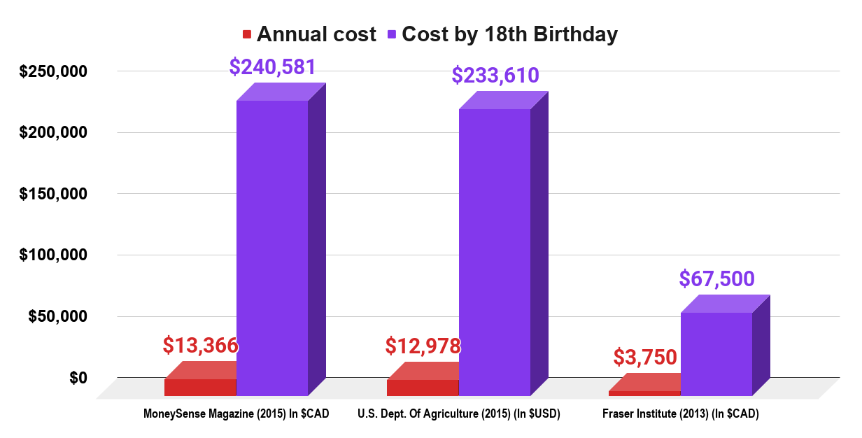 How Much Does It Cost To Raise A Child (U.SCanada, 2015). Source Measure Of A Plan