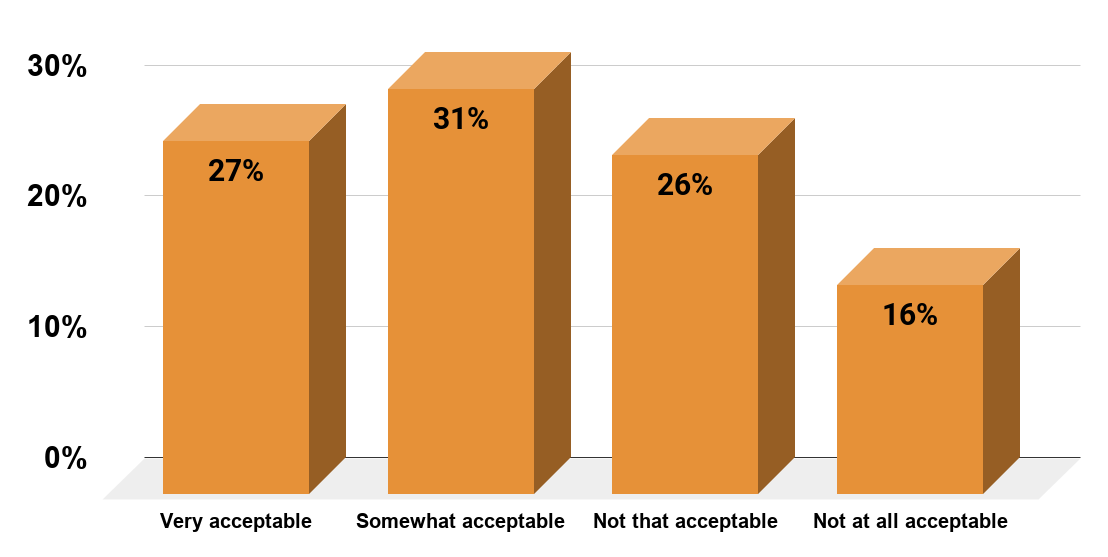 How acceptable is divorce to you personally (U.S., 2014)