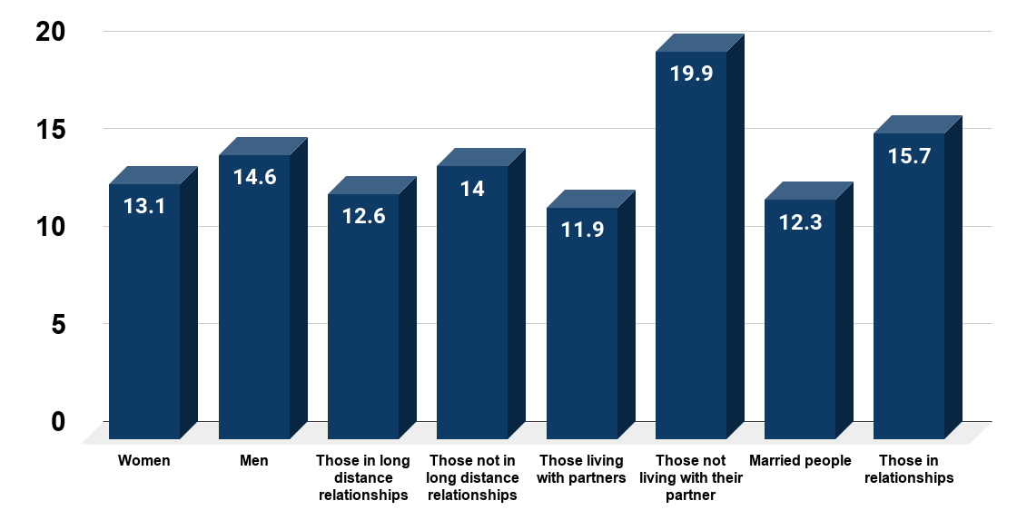 How many hours can you go without communicating with your partner (U.S. Survey of 997 persons in a relationship)
