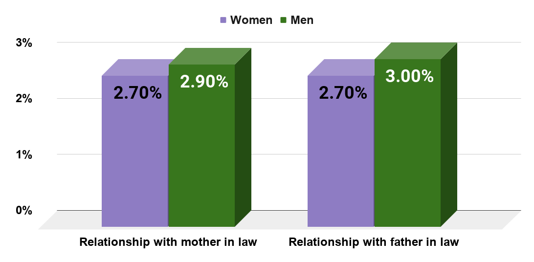 How men and women rate their relationship with their in-laws. (2016)