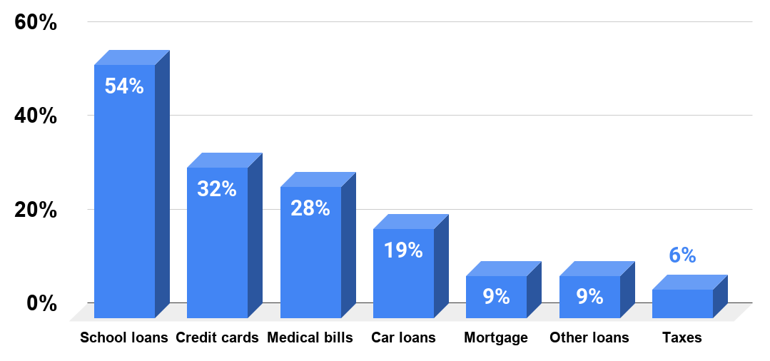 If your personal debt has increased in the last four years, has that been increased credit card debt, mortgage debt, school loans, a car loan, other personal loans, taxes, medical bills, or something else