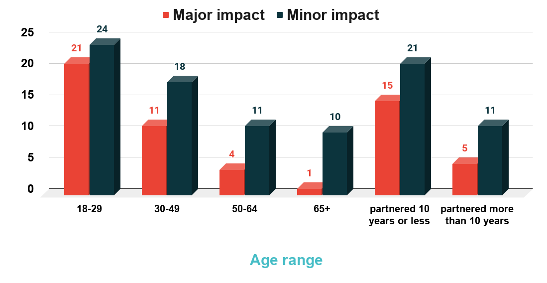 Impact of technology on relationships by age and relationship length. Source link www.pewresearch.org