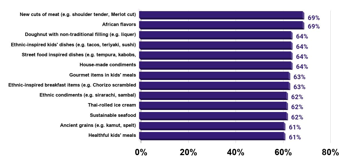 Leading trends in food items on restaurant menus in the U.S. 2018
