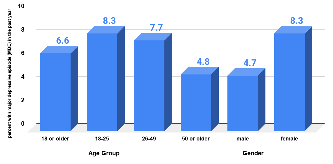 Major depressive episode in the past year among adults aged 18 or older, by age and gender. 2011. Source www.thebiganswer.info