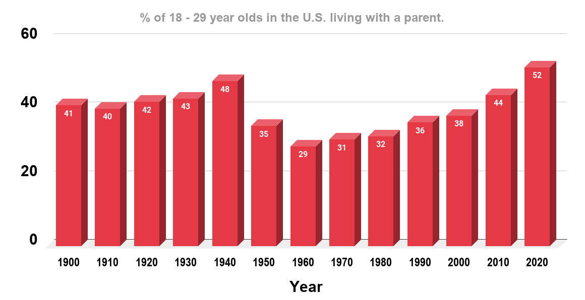 Majority of U.S. Young Adults Now Live With Their Parents. (U.S., July 2020)