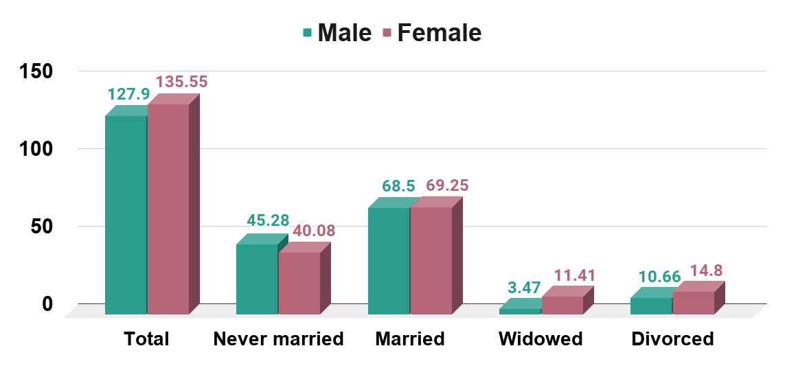 Marital status of the U.S. population in 2019, by sex (in millions)