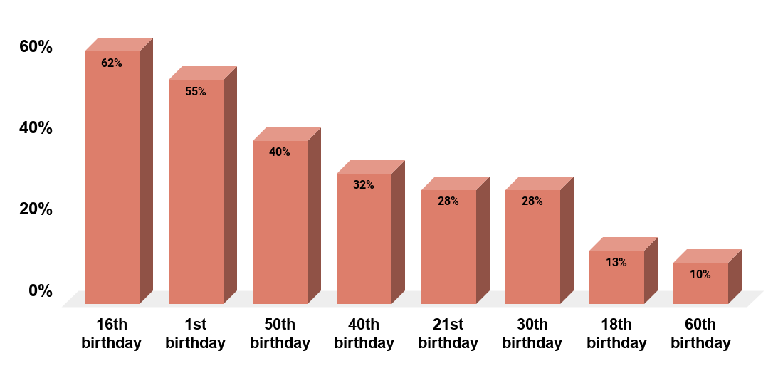 Most popular birthday party ages (based on the average number of searches per month)