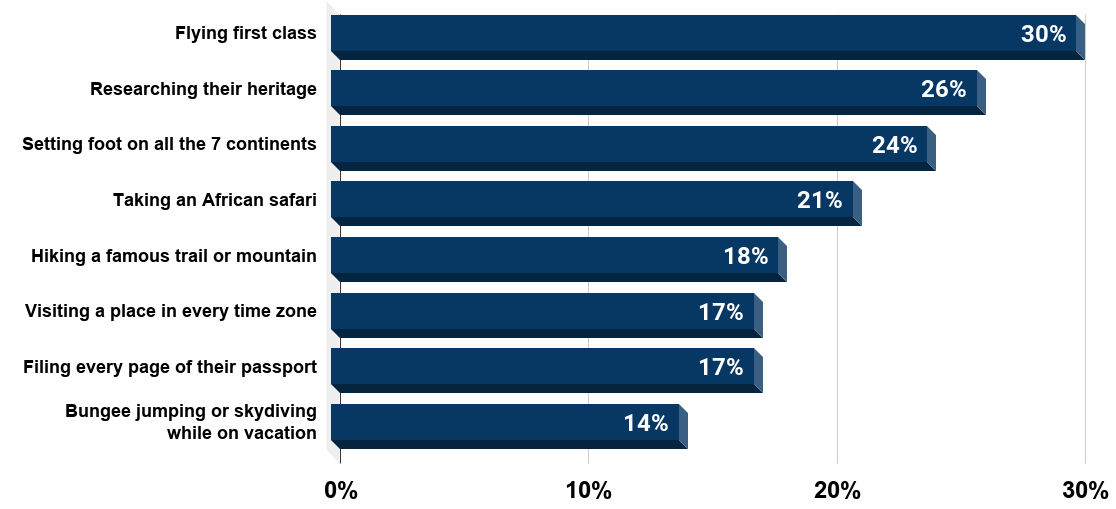 Most popular bucket list activities for United States travelers as of March 2014