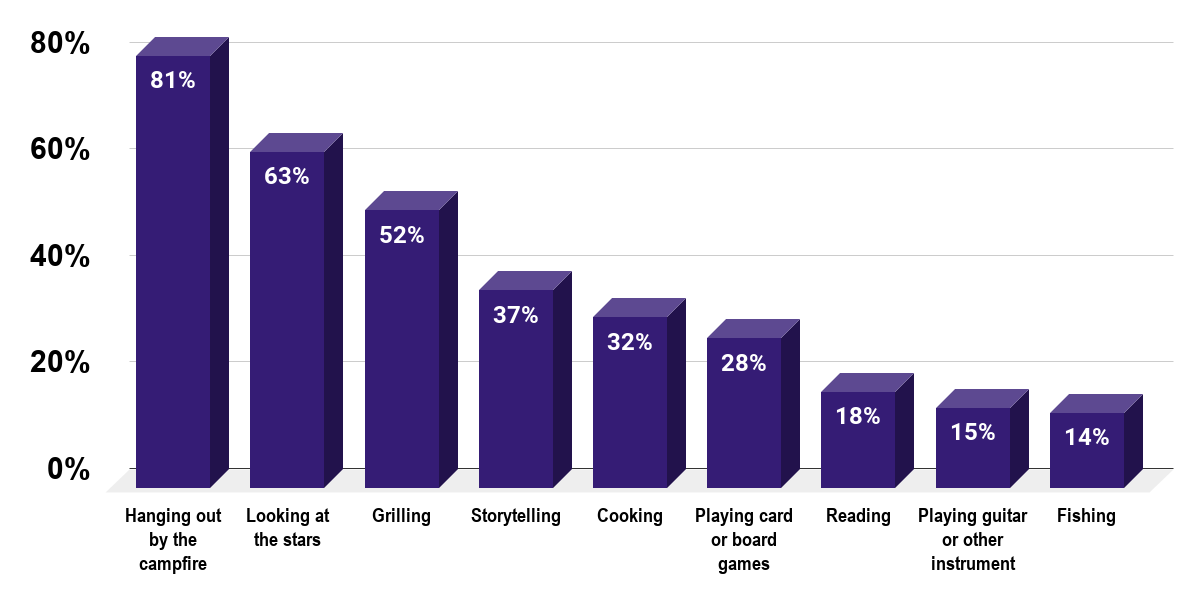 Most popular nighttime activities of campers in the United States in 2016. Source Outdoor Industry