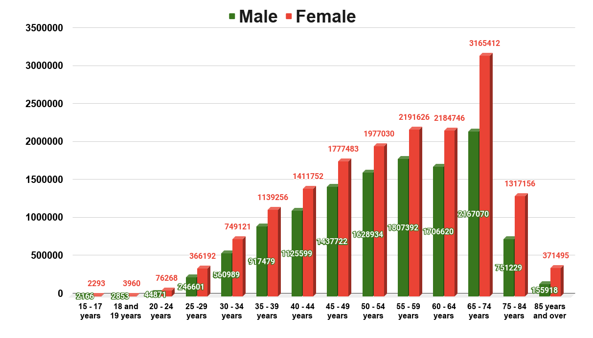 Number of divorced individuals in the United States in 2019, by age and sex.