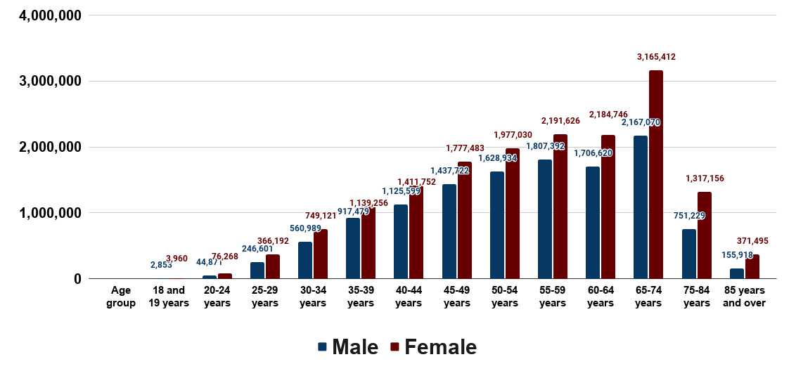 Number of divorced individuals in the United States in 2019, by age and sex