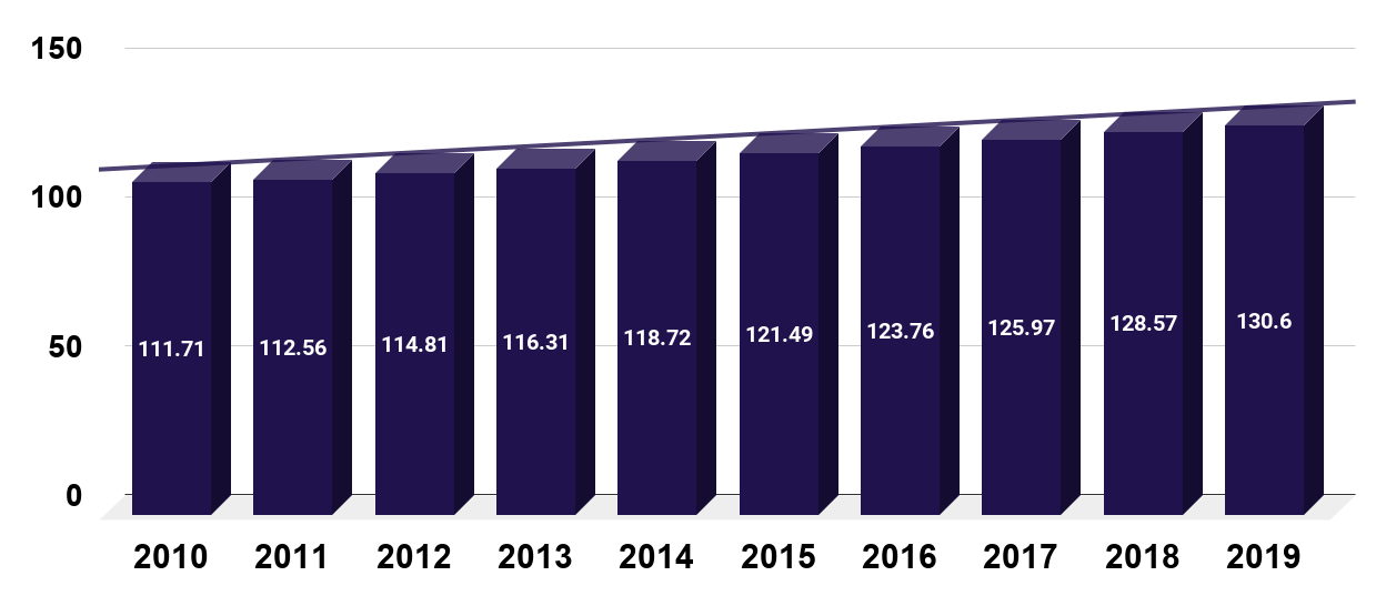 Number of full-time employees in the United States from 2010 to 2019 (in millions)