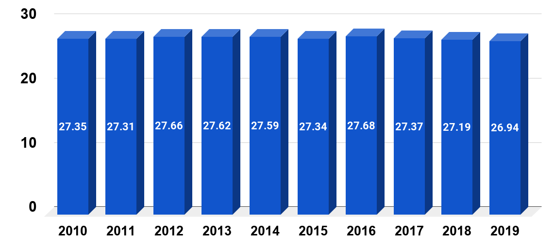 Number of part-time employees in the United States from 2010 to 2019 (in millions)