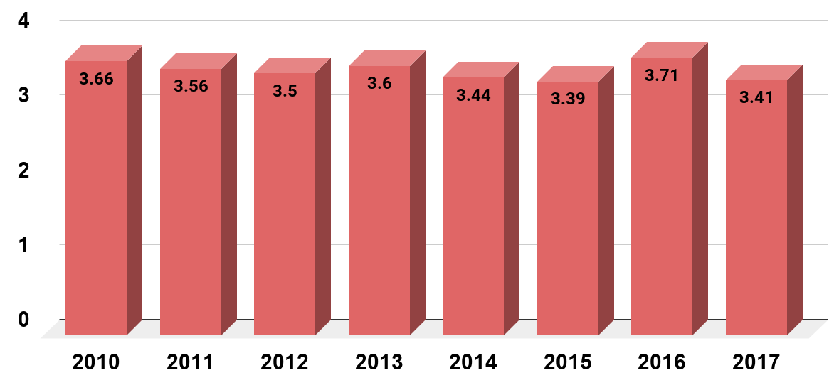 Number of participants in paintball in the United States from 2010 to 2017 (in millions)