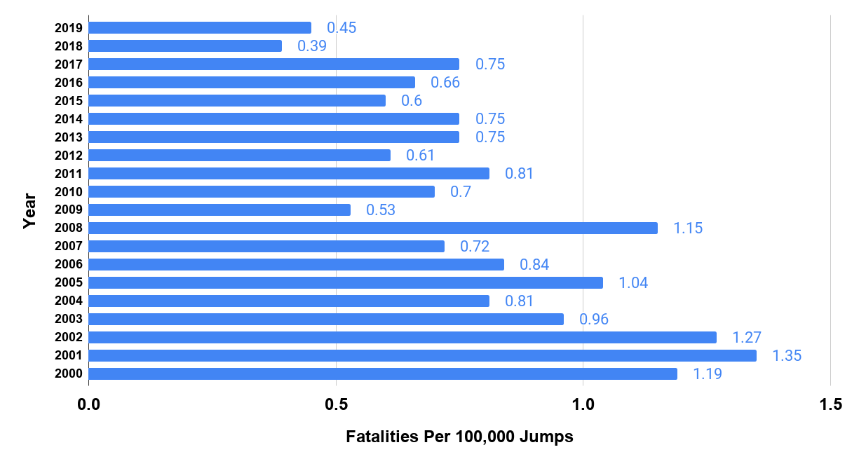 PER 100 000 JUMPS BY YEAR. SOURCE USPA