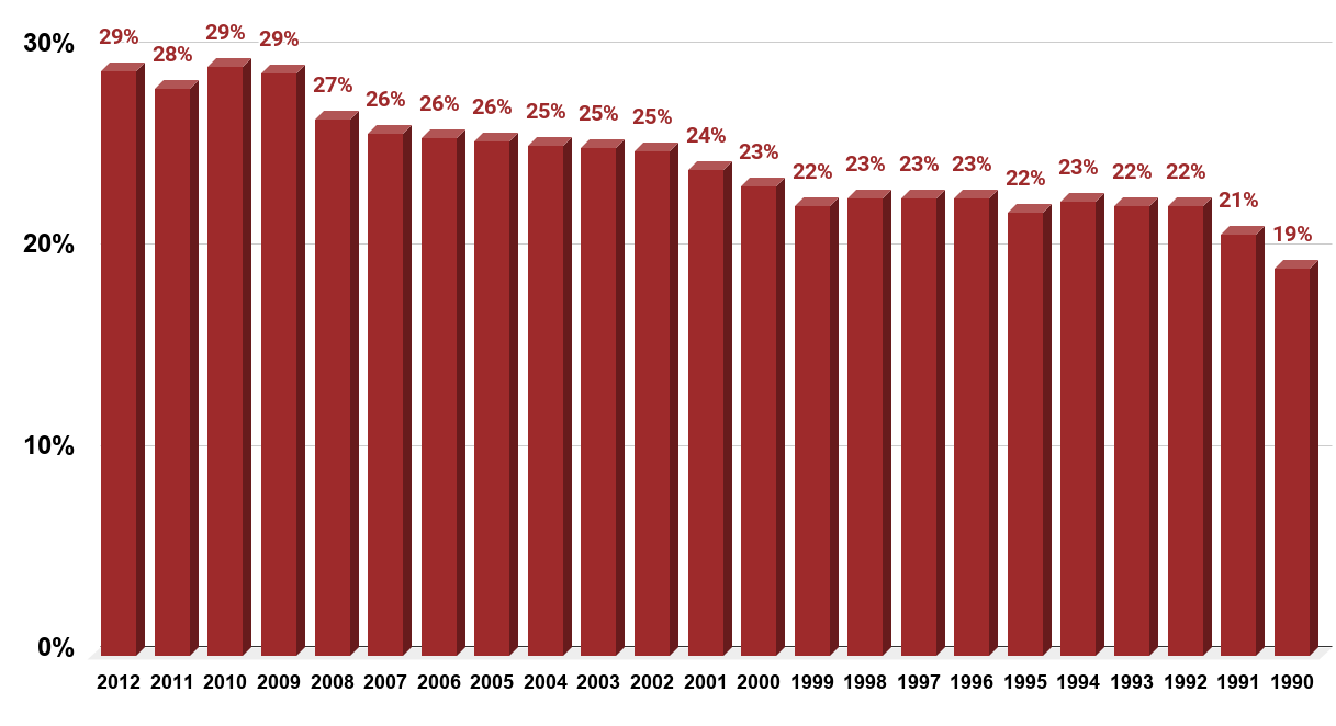 Percent of wives who earn more than their husbands in married couple households in the United States from 1990 to 2012.