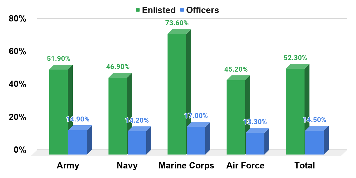 Percentage Ratio of 25 Year Olds and Younger In The U.S. DoD As of 2018