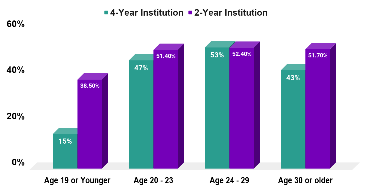 Percentage of College Dropouts In the U.S. As of 2019, By Age At Enrolment 2-Year & 4-Year Institutions. Source Education Data