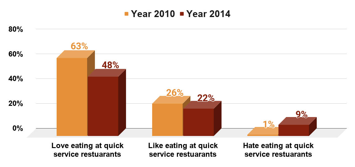 Popularity of quick service restaurants with U.S. children in 2010 and 2014.