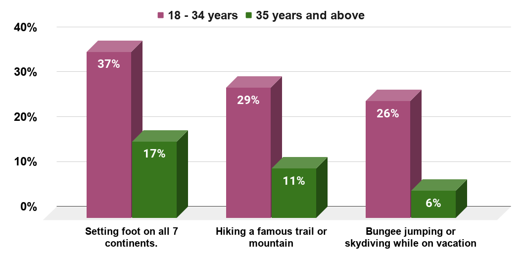 Popularity of selected adventure activities with United States travelers as of March 2014, by age group