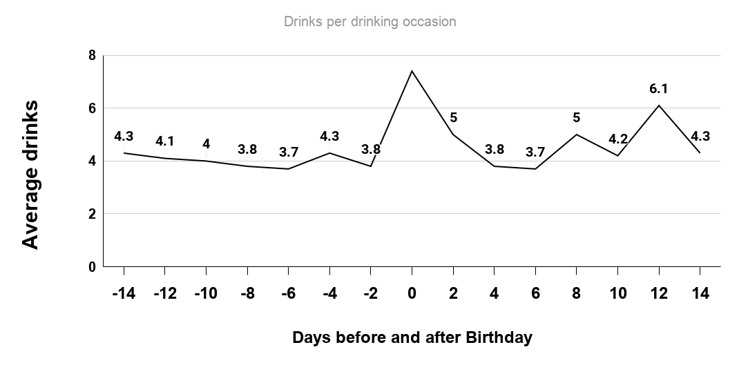 Prevalence rates of monitored daily drinking. Source www.ncbi.gov