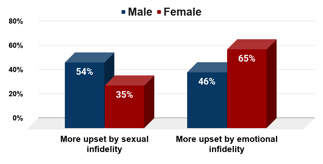Research on jealousy Impact of sexual vs. emotional infidelity. (U.S., 2015. Survey of 64,000 Adults)