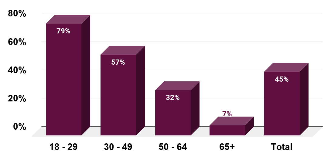 Share of adults in the United States who have applied for a job online as of July 2015, by age group.
