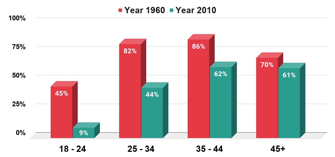 Share of married adults in the United States in 1960 and 2010, by age.
