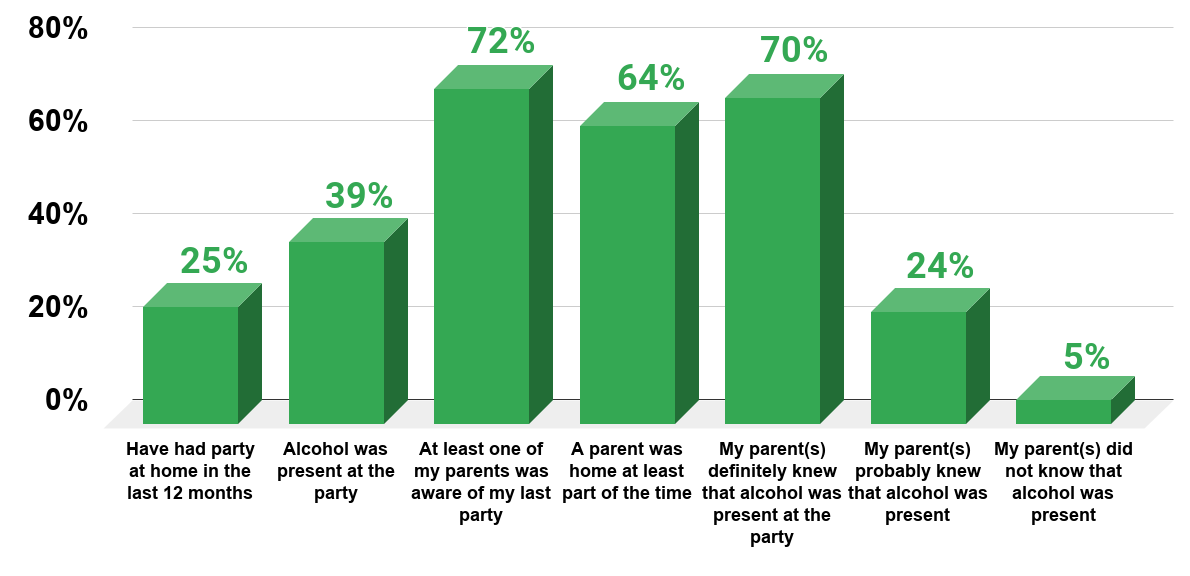 Teen Parties Who Has Parties, What Predicts Whether There is Alcohol and Who Supplies the Alcohol (U.S., 2012).