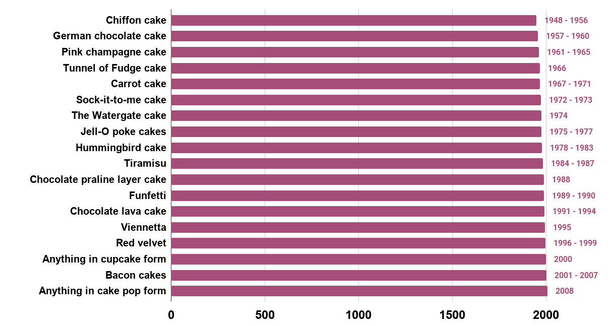 The Most Popular Cake The Year You Were Born. Source www.mashed.com