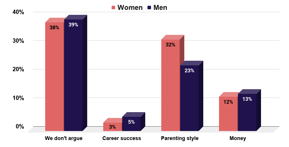 The most frequent argument men and women have with their inlaws.