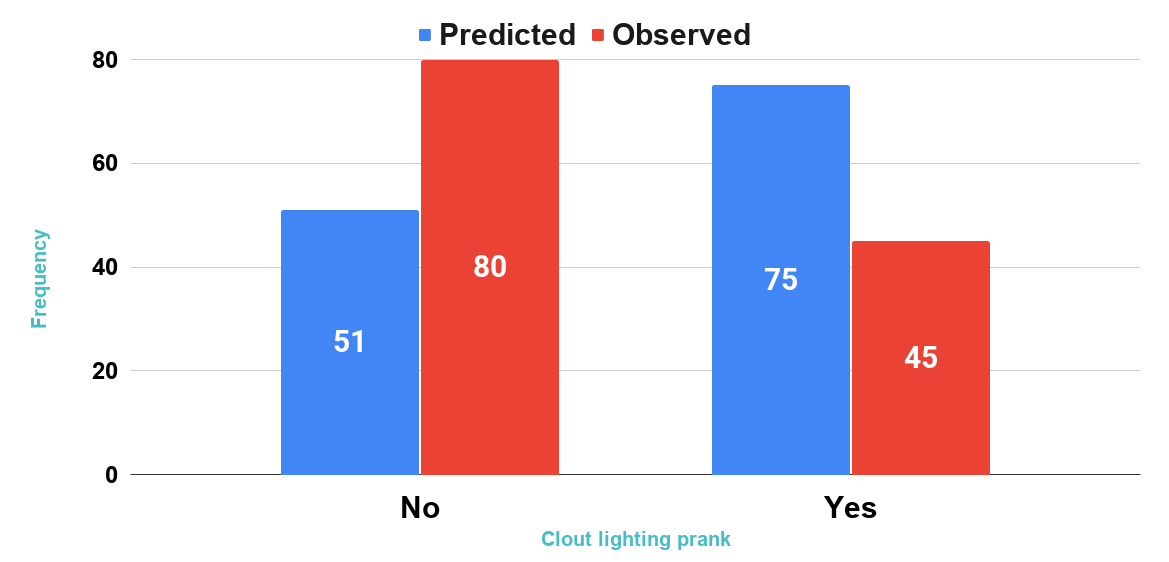 The observed and predicted frequencies for clout lighting prank by Logistic Regression with cutoff of 0.50