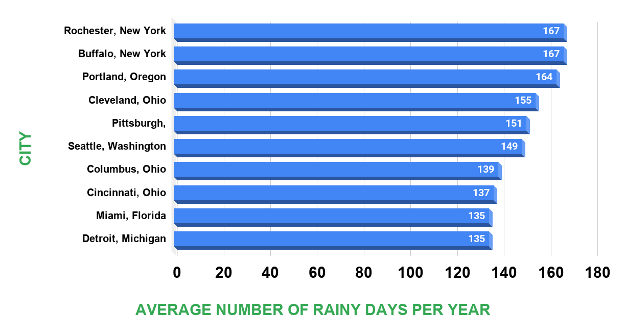 Title Major U.S. cities with the most days of more than 0.01 inches of rainfall per year between 1981 and 2010 Source www.currentresults.com