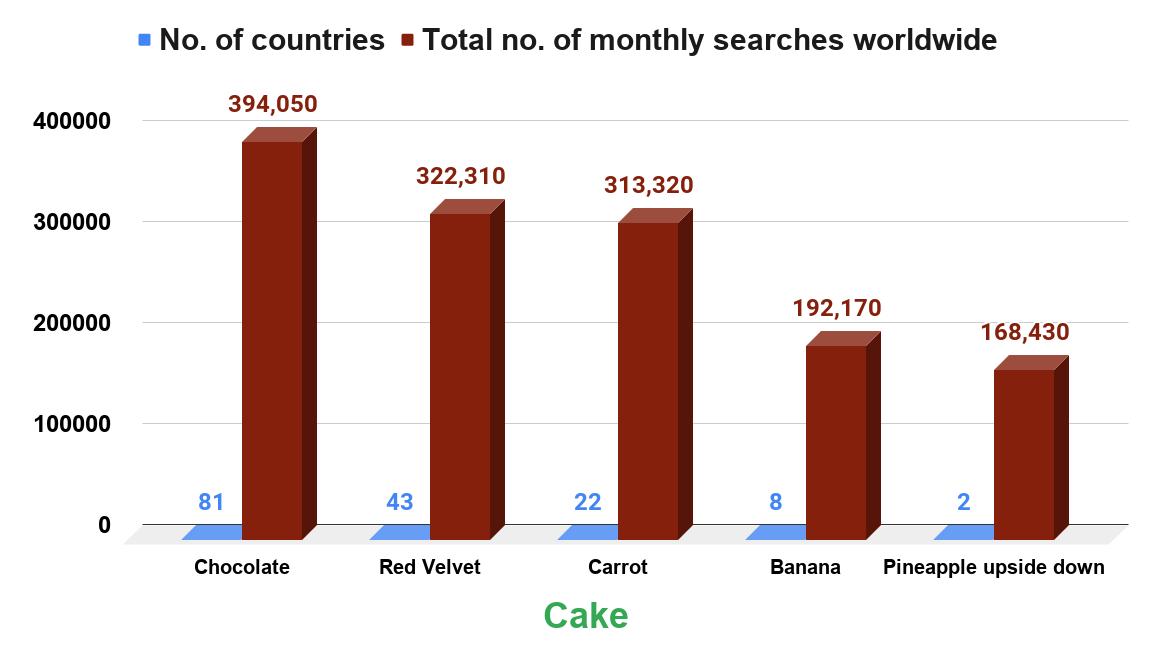 Top 5 Of The World's Favorite Cakes (2019). Source www.bakeryandsnacks.com