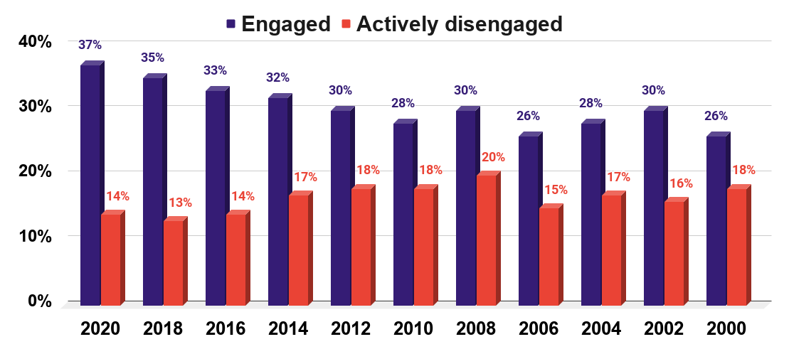 United States Employee engagement 2000 to 2020