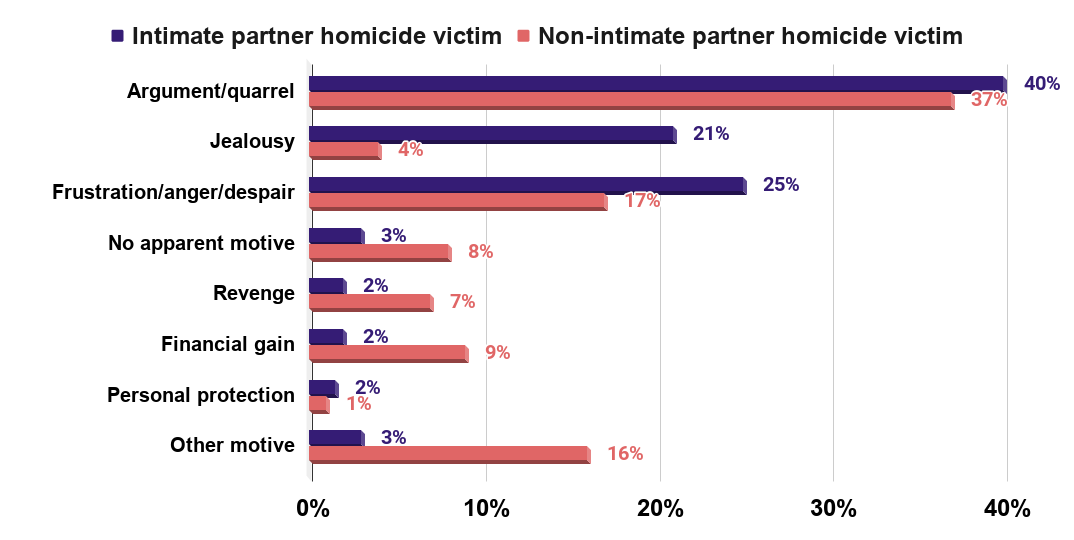 Victims of intimate partner and non-intimate partner homicide, by motive, Canada, 2000 to 2010
