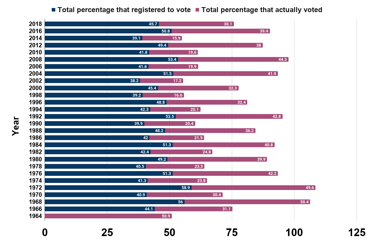 Voter turnout rates among 18 to 24 year olds in U.S. presidential elections from 1964 to 2018