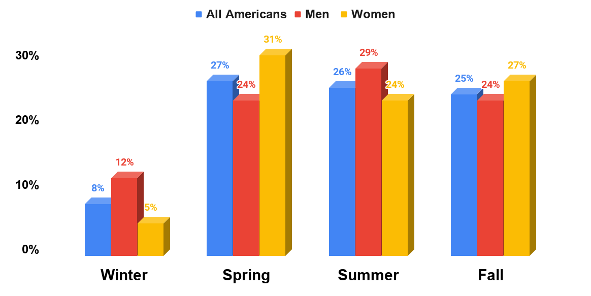 Which is your favorite season Source link Yougov.com