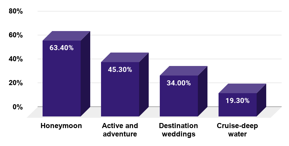 Which type of trip is popular with travelers 30 years old and younger (U.S., 2015)
