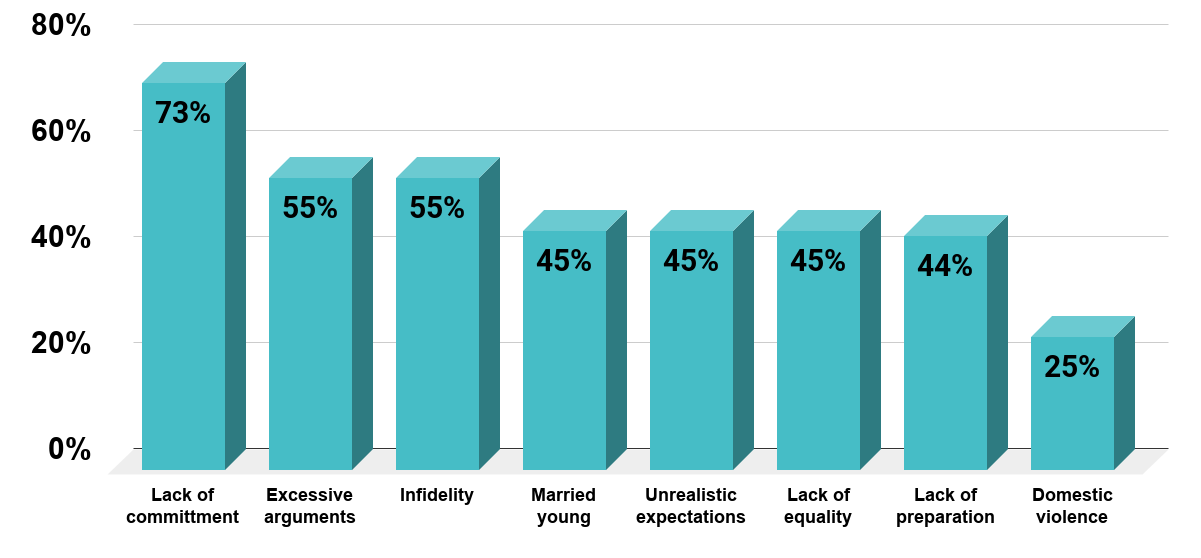 Why do married couples separate (U.S., 2018). Source How to save marriage.org