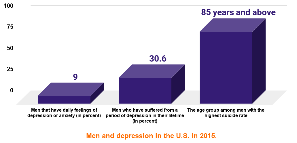 1 in 3 American men surveyed took medication because of depression, while 1 in 4 spoke to a mental health professional. And the suicide rate among men is 4 times higher than women
