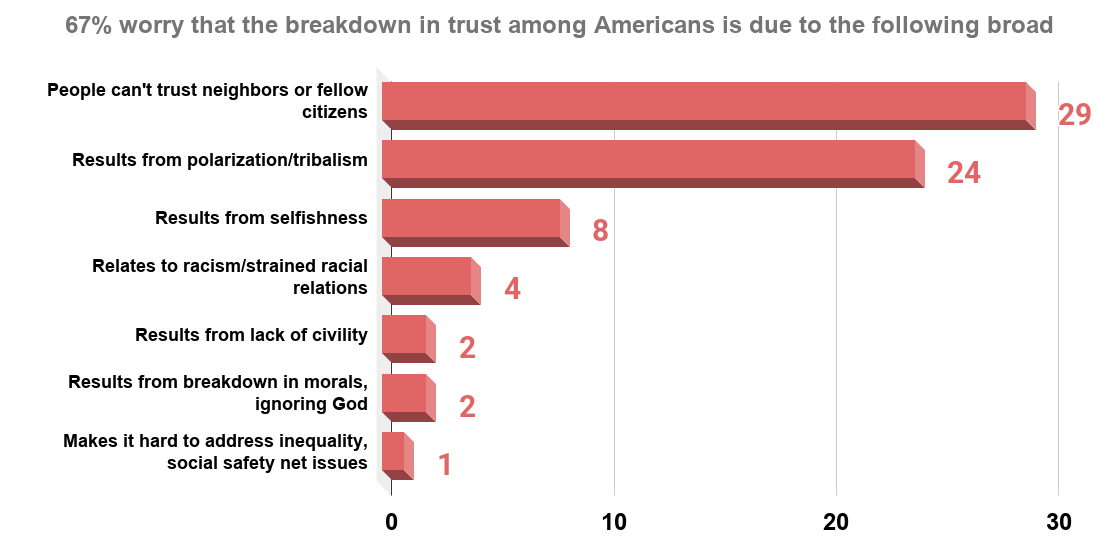 67% worry that the breakdown in trust among Americans is due to the following broad societal problems (2018). Source Pew Research
