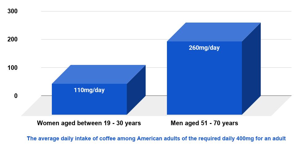 85% of Americans consume caffeine everyday and 70-90% of that caffeine comes from tea and coffee