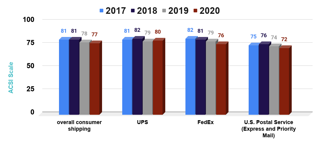American customer satisfaction index scores for consumer shipping companies in the United States from 2017 to 2020