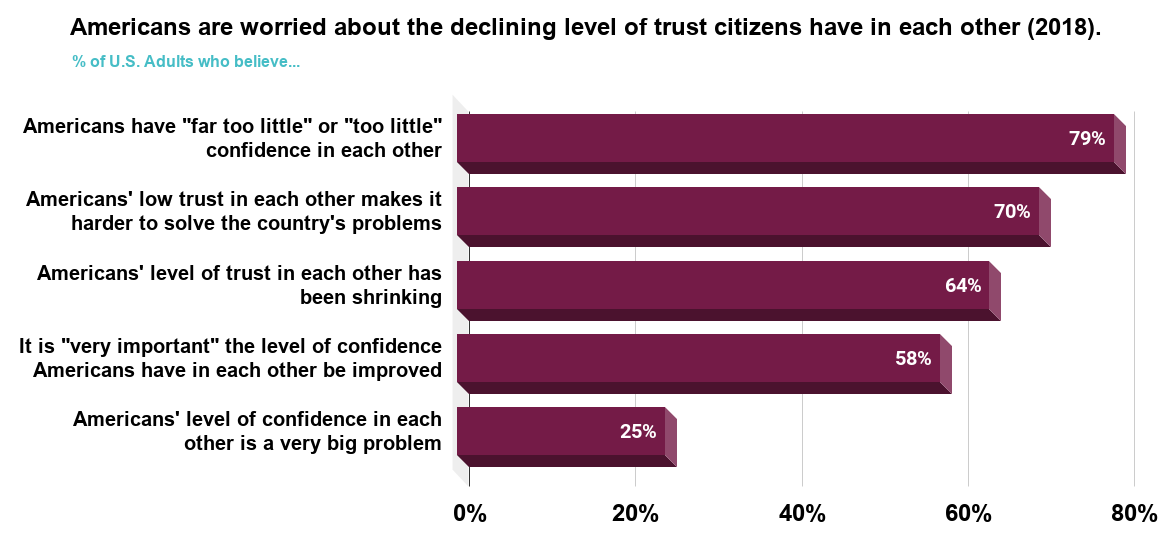 Americans are worried about the declining level of trust citizens have in each other (2018)