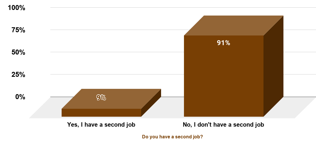 Americans with a second job in 2012